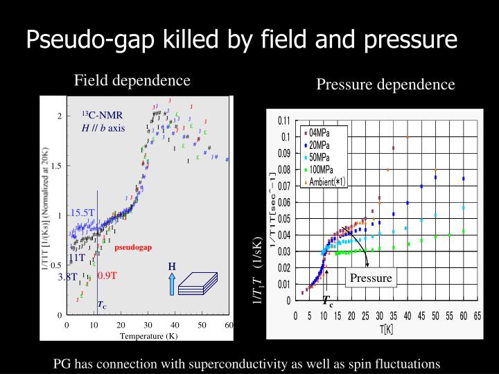 Pseudo-gap killed by field and pressure
