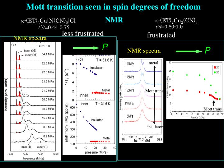 Mott transition seen in spin degrees of freedom