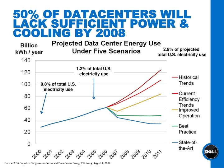 50% OF DATACENTERS WILL LACK SUFFICIENT POWER & COOLING BY 2008