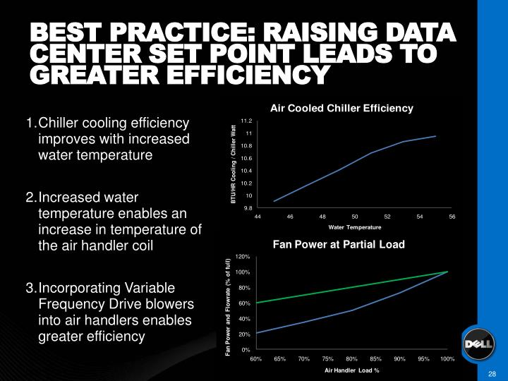 BEST PRACTICE: RAISING DATA CENTER SET POINT LEADS TO GREATER EFFICIENCY