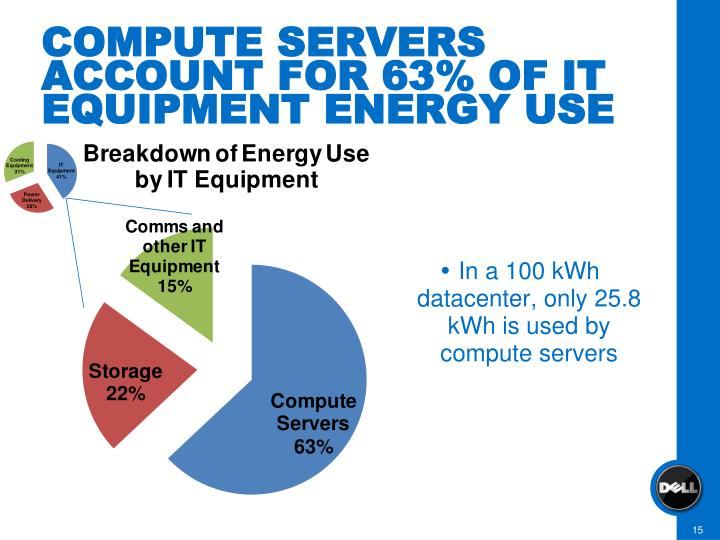 In a 100 kWh datacenter, only 25.8 kWh is used by compute servers