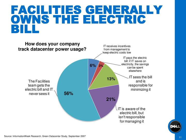 FACILITIES GENERALLY OWNS THE ELECTRIC BILL