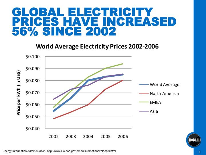 GLOBAL ELECTRICITY PRICES HAVE INCREASED 56% SINCE 2002