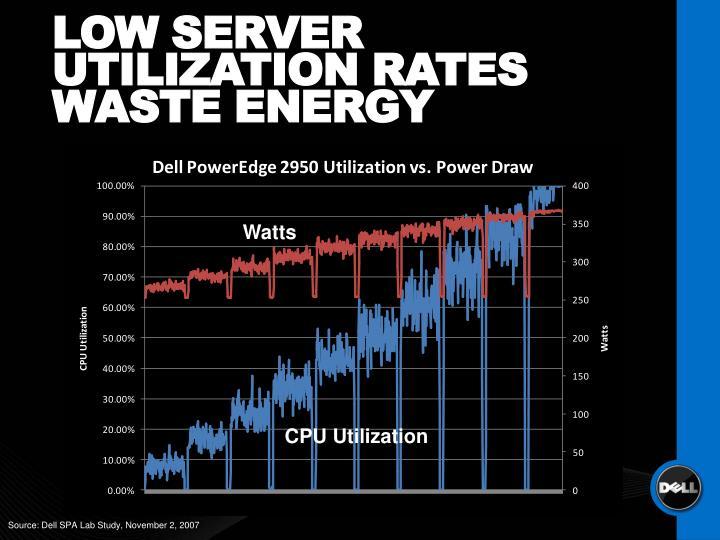 LOW SERVER UTILIZATION RATES WASTE ENERGY