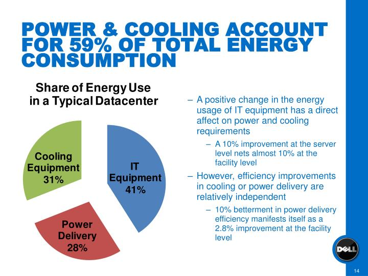 POWER & COOLING ACCOUNT FOR 59% OF TOTAL ENERGY CONSUMPTION