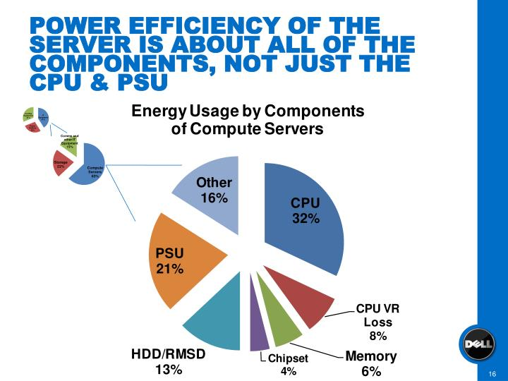 POWER EFFICIENCY OF THE SERVER IS ABOUT ALL OF THE COMPONENTS, NOT JUST THE CPU & PSU