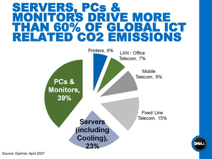 SERVERS, PCs & MONITORS DRIVE MORE THAN 60% OF GLOBAL ICT RELATED CO2 EMISSIONS