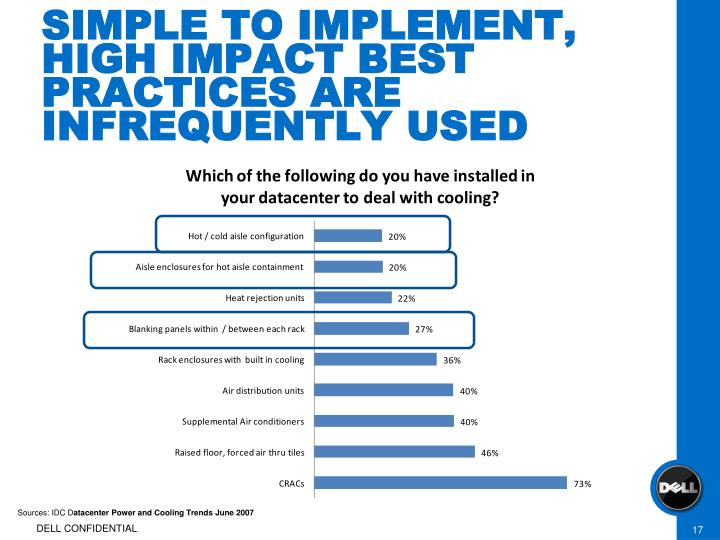 SIMPLE TO IMPLEMENT, HIGH IMPACT BEST PRACTICES ARE INFREQUENTLY USED