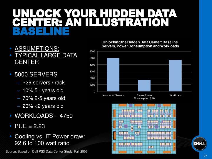 UNLOCK YOUR HIDDEN DATA CENTER: AN ILLUSTRATION
