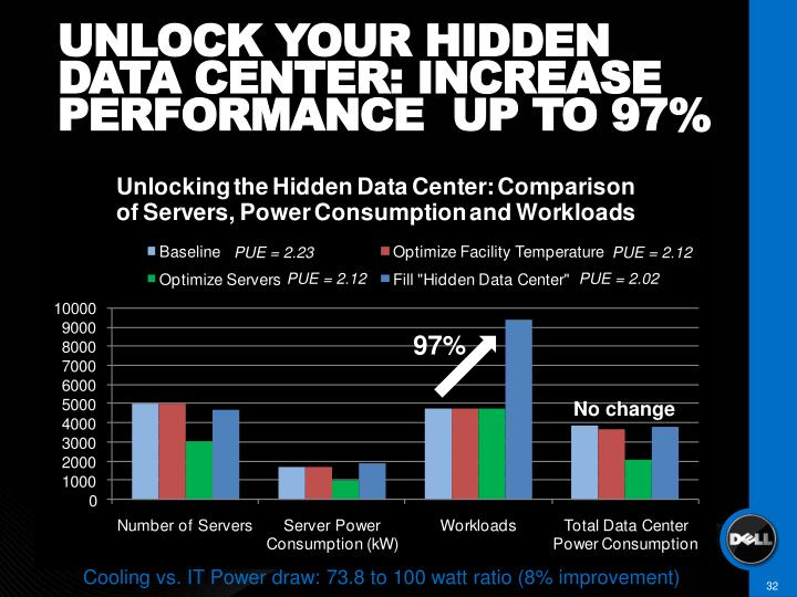 UNLOCK YOUR HIDDEN DATA CENTER: INCREASE PERFORMANCE  UP TO 97%