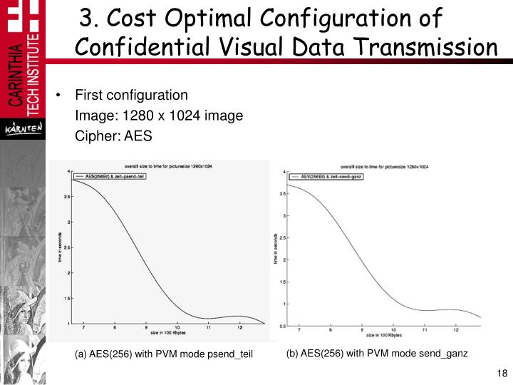 3. Cost Optimal Configuration of