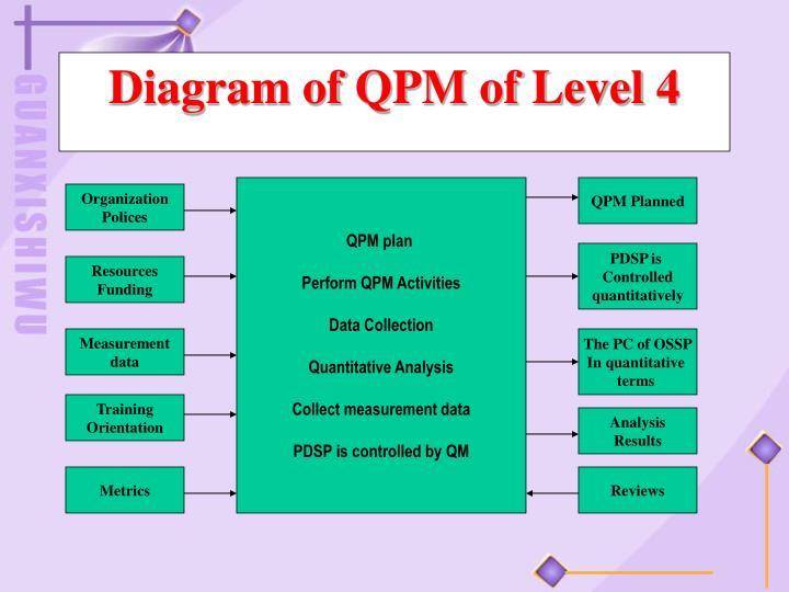 Diagram of QPM of Level 4