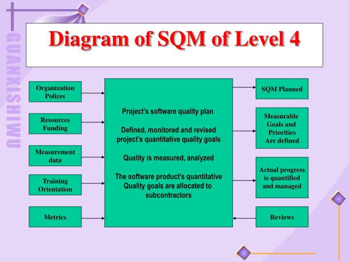 Diagram of SQM of Level 4