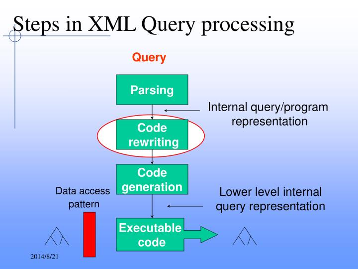 Steps in XML Query processing