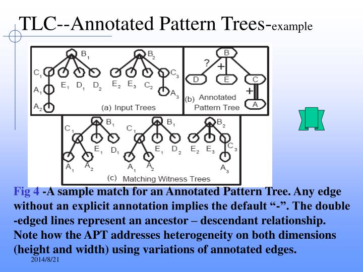 TLC--Annotated Pattern Trees-