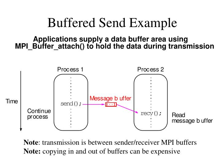 Buffered Send Example