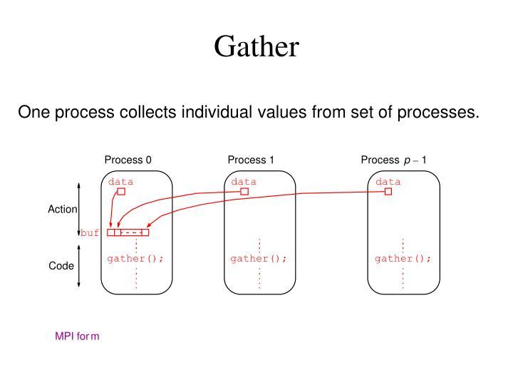 Process 0
