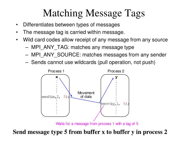 Matching Message Tags