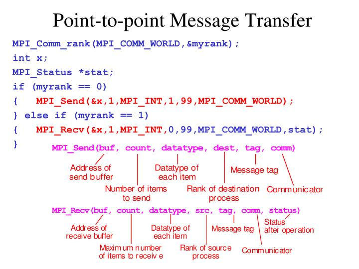 Point-to-point Message Transfer