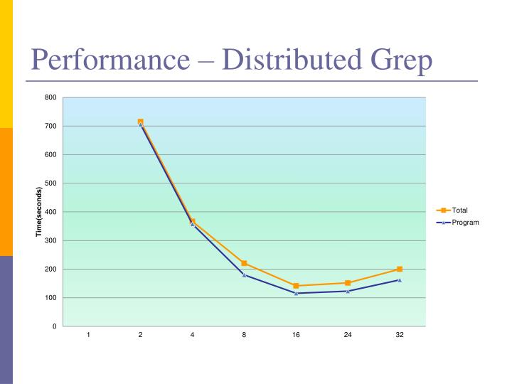 Performance – Distributed Grep