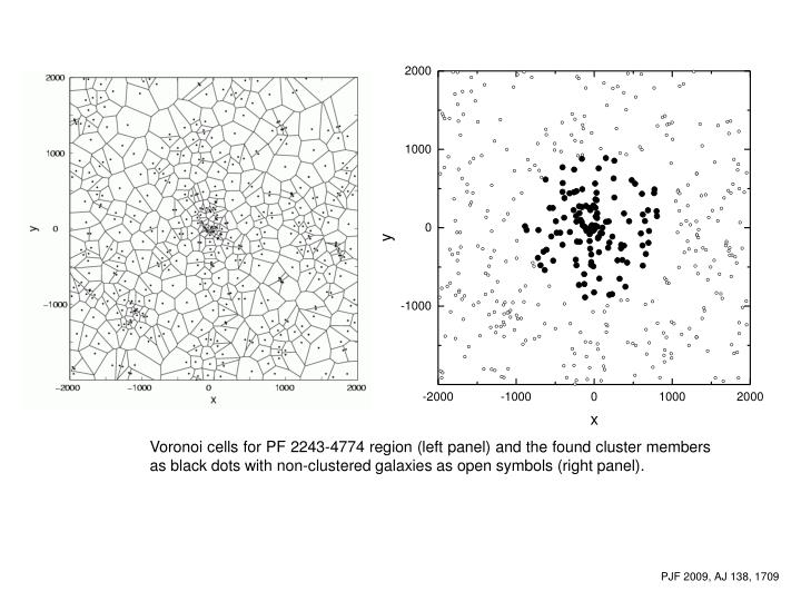 Voronoi cells for PF 2243-4774 region (left panel) and the found cluster members as black dots with non-clustered galaxies as open symbols (right panel).