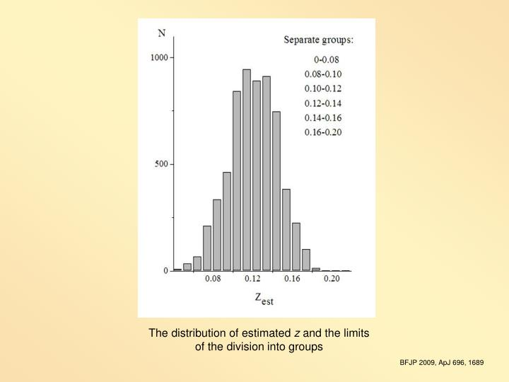 The distribution of estimated