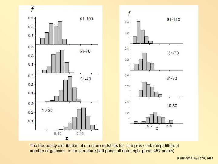 The frequency distribution of structure redshifts for