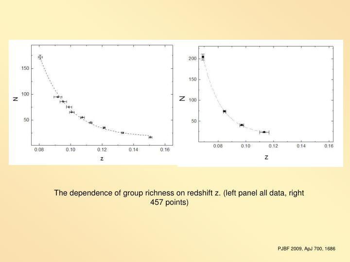 The dependence of group richness on redshift z.