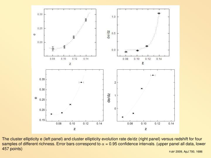 The cluster ellipticity e (left panel) and cluster ellipticity evolution rate de/dz (right panel) versus redshift for four samples of different richness. Error bars correspond to