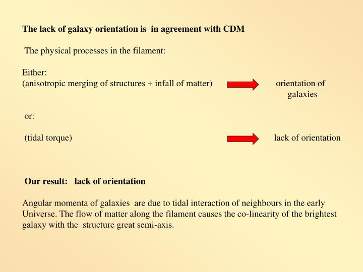 The lack of galaxy orientation is  in agreement with CDM