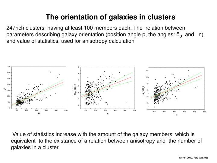 The orientation of galaxies in clusters