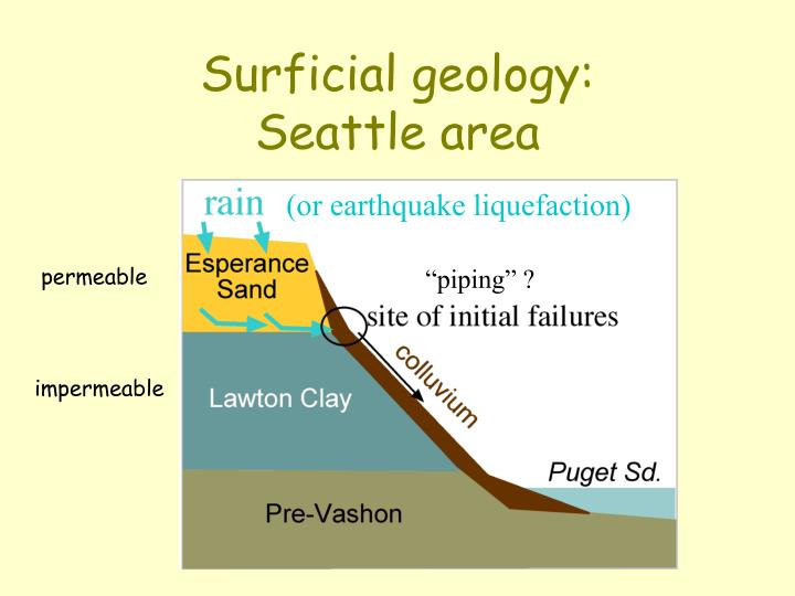 Surficial geology: