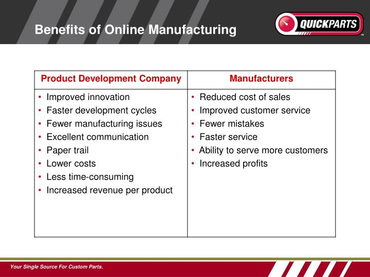 Benefits of Online Manufacturing