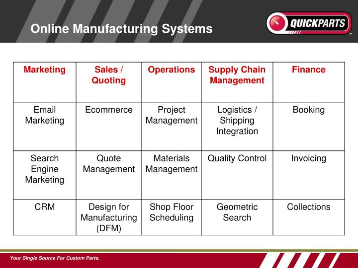 Online Manufacturing Systems