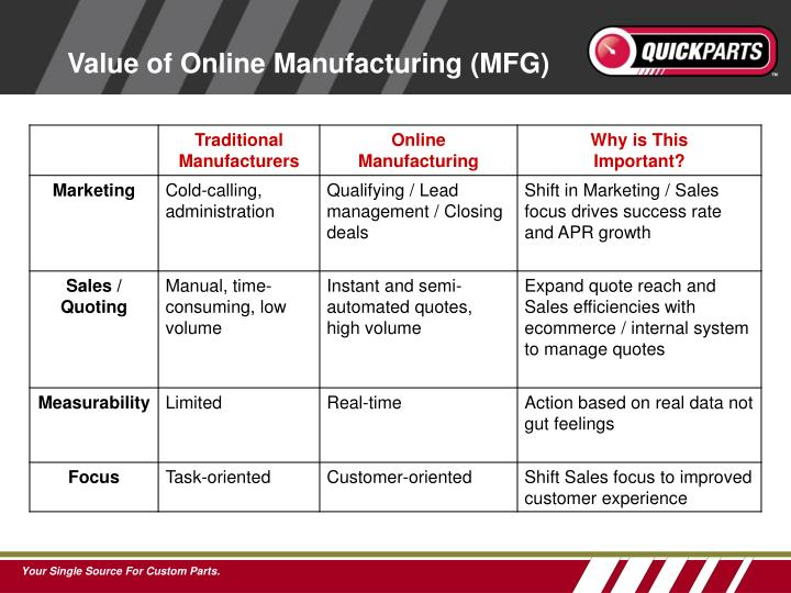 Value of Online Manufacturing (MFG)