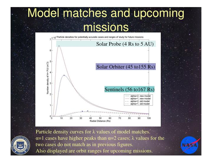 Model matches and upcoming missions