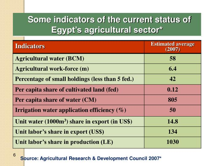 Some indicators of the current status of Egypt's agricultural sector*