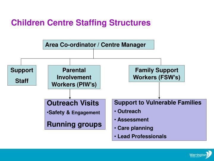 Children Centre Staffing Structures
