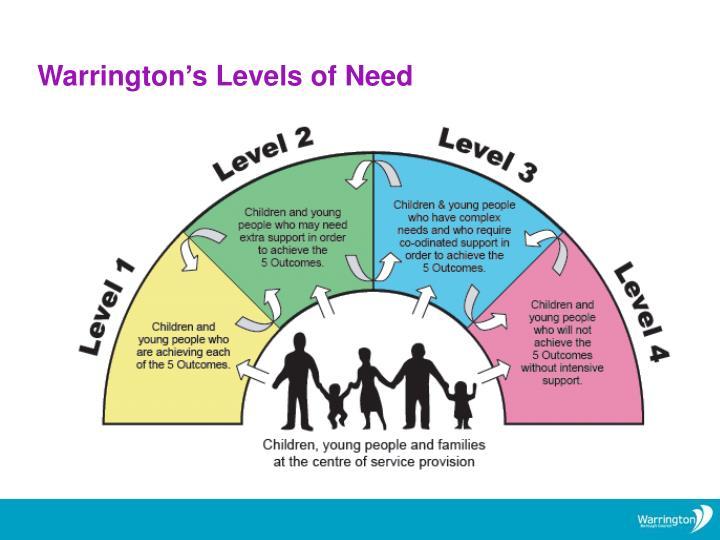 Warrington's Levels of Need
