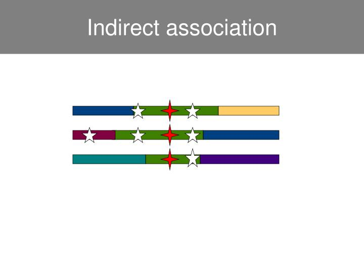 Indirect association
