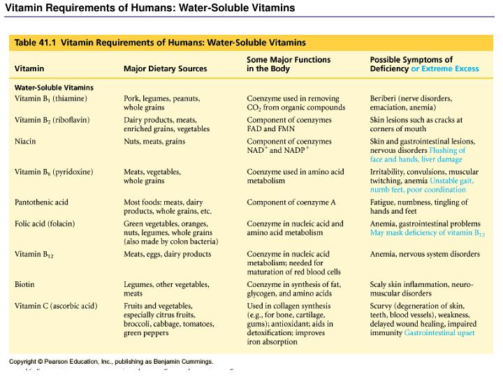 Vitamin Requirements of Humans: Water-Soluble Vitamins