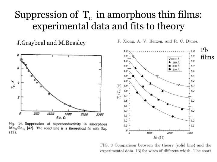 Suppression of  T