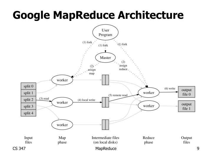 Google MapReduce Architecture