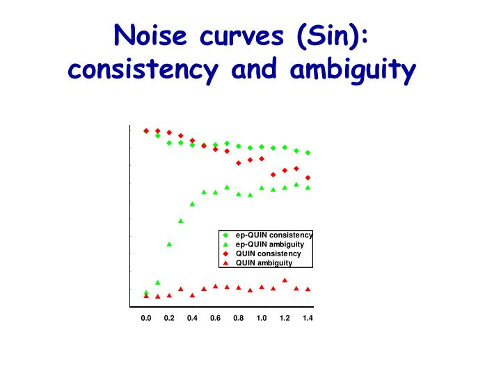 Noise curves (Sin):