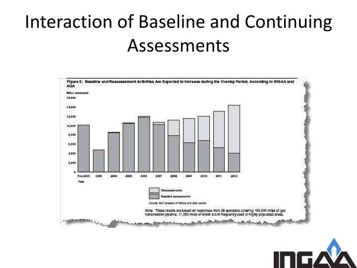 Interaction of Baseline and Continuing Assessments