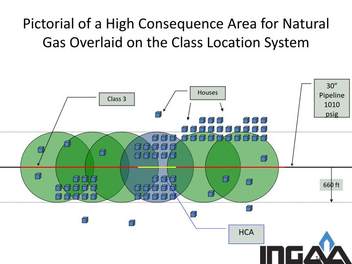 Pictorial of a High Consequence Area for Natural Gas Overlaid on the Class Location System