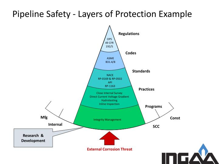 Pipeline Safety - Layers of Protection Example