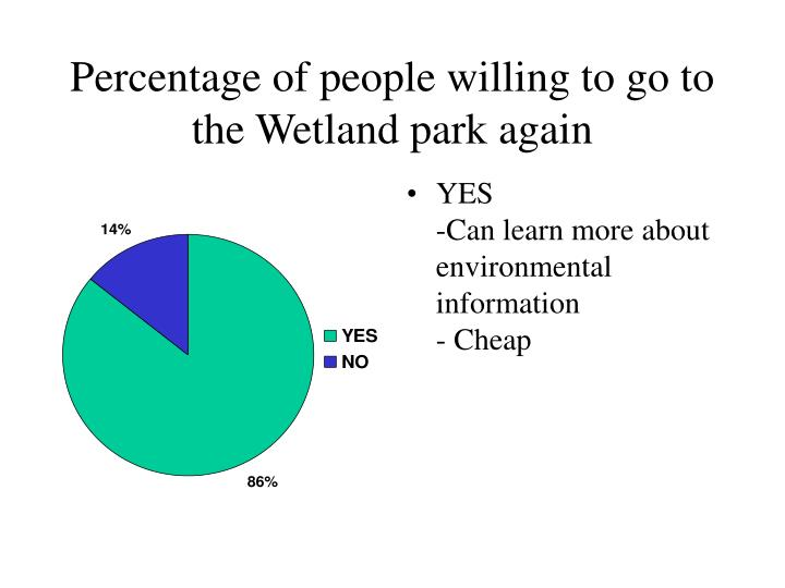 Percentage of people willing to go to the Wetland park again