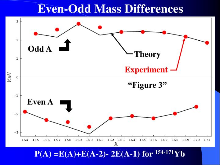 Even-Odd Mass Differences