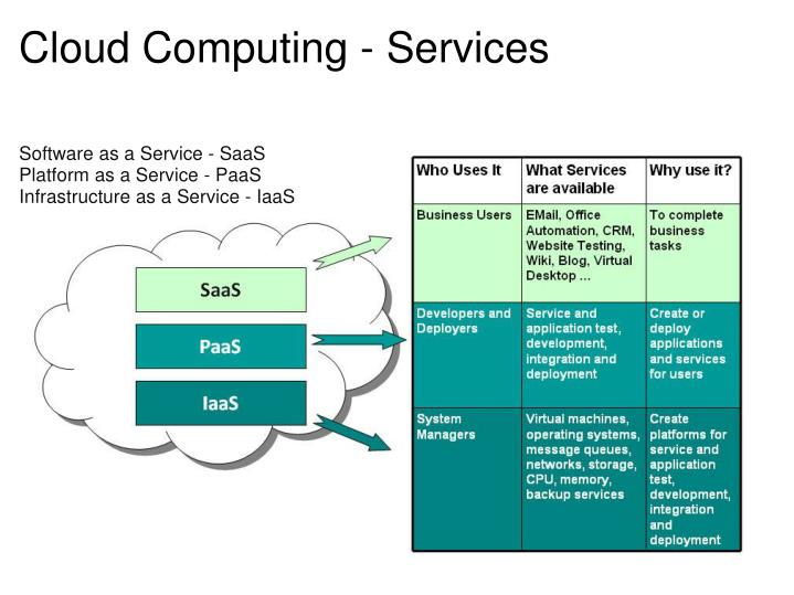 Cloud Computing - Services